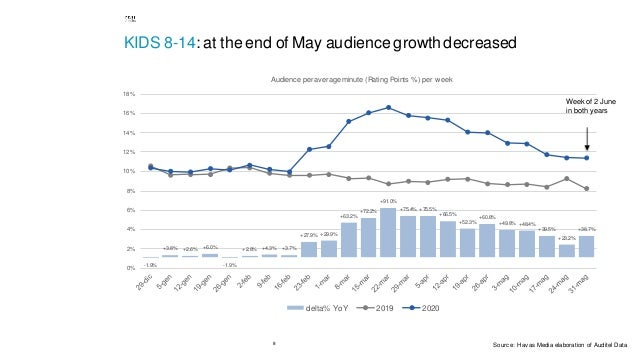 8 KIDS 8-14: at the end of May audiencegrowth decreased -1.9% +3.8% +2.6% +6.0% -1.9% +2.8% +4.3% +3.7% +27.9% +29.9% +63....