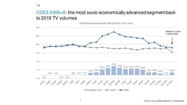 9 CSE3.0 MA+A: the most socio-economically advanced segment back to 2019 TV volumes -2.3% +0.9% +1.2% -0.3% -2.0% +2.5% +0...