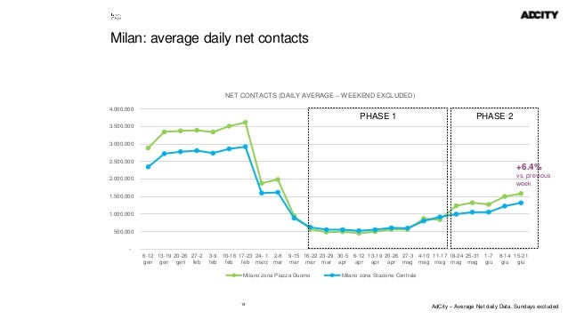 14 Milan: average daily net contacts - 500.000 1.000.000 1.500.000 2.000.000 2.500.000 3.000.000 3.500.000 4.000.000 6-12 ...