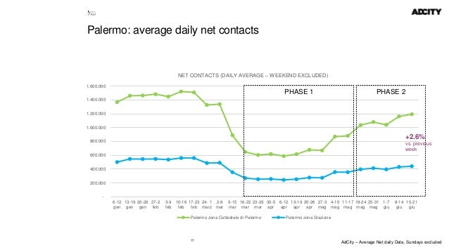 17 Palermo: average daily net contacts - 200.000 400.000 600.000 800.000 1.000.000 1.200.000 1.400.000 1.600.000 6-12 gen ...