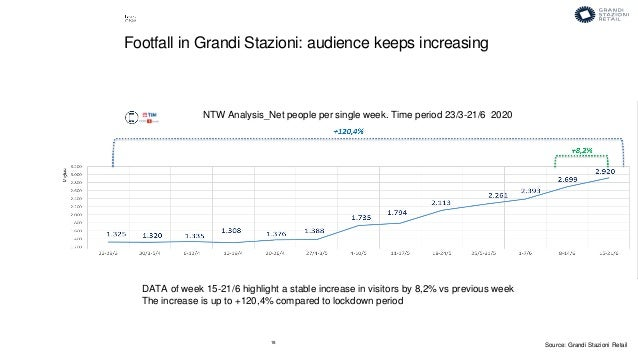 18 DATA of week 15-21/6 highlight a stable increase in visitors by 8,2% vs previous week The increase is up to +120,4% com...