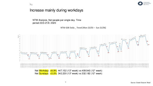 19 NTW Analysis_Net people per single day. Time period 23/3-21/6 2020 Increase mainly during workdays Net Workday: +9,9% 4...