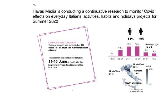 2 2% 19% 29% 30% 12% 9% 18-24 25-34 35-44 45-54 55-64 65+ Havas Media is conducting a continuative research to monitor Cov...