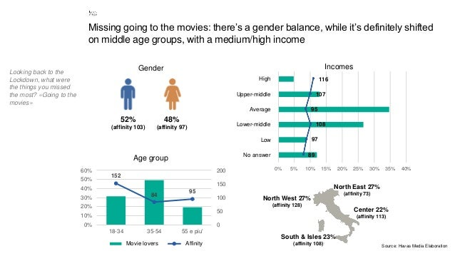 5 Missing going to the movies: there's a gender balance, while it's definitely shifted on middle age groups, with a medium...
