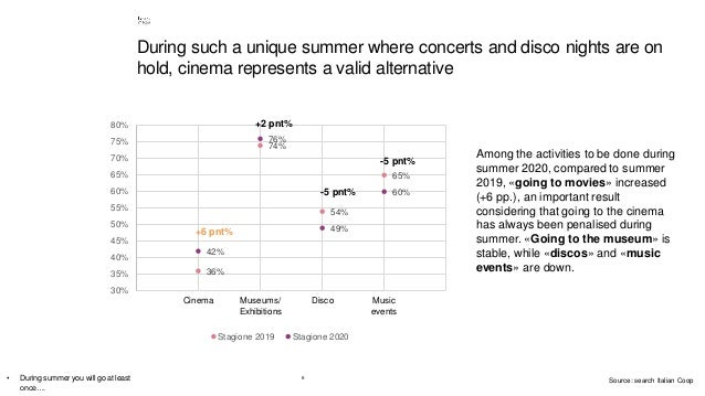 6 During such a unique summer where concerts and disco nights are on hold, cinema represents a valid alternative • During ...