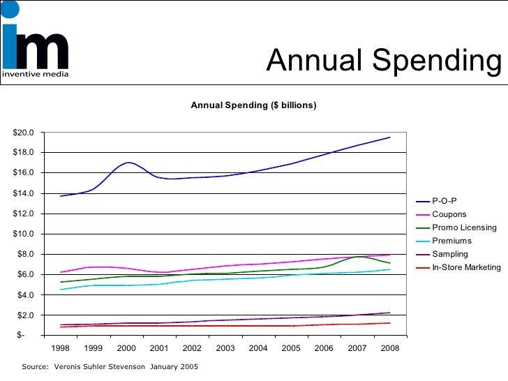 Annual Spending Source:  Veronis Suhler Stevenson  January 2005