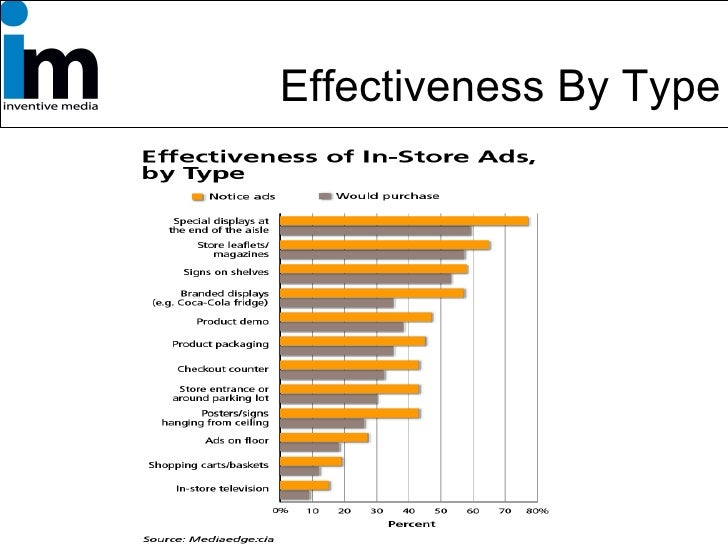 Effectiveness By Type