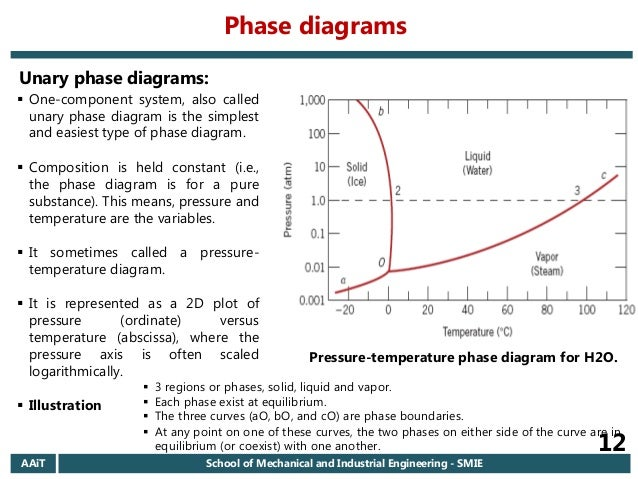2006 ec aait materials i regular chapter 6 introduction to phase d phase diagram 12 ccuart Choice Image