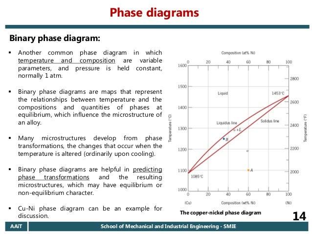Common Phase Diagrams Wiring Diagram