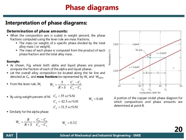 Calculate weight fraction phase diagram download wiring diagrams 2006 e c aait materials i regular chapter 6 introduction to phase d rh slideshare net math fractions calculator how do i calculate fractions ccuart Gallery