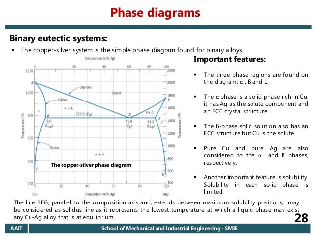 Phase Diagram For Metallic System Collection Of Wiring Diagram