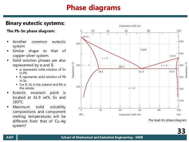 2006 ec aait materials i regular chapter 6 introduction to phase d systems phase diagrams 33 ccuart Choice Image