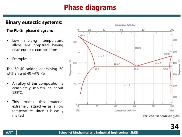Zn sn diagram temp alloy composition basic guide wiring diagram 2006 e c aait materials i regular chapter 6 introduction to phase d rh slideshare net copper phase diagram al copper phase diagram al ccuart Gallery