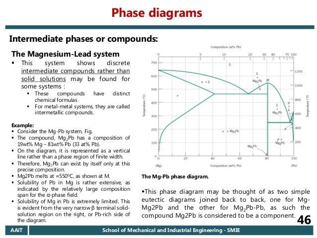Phase Diagrams Chemistry Formula Wiring Diagram