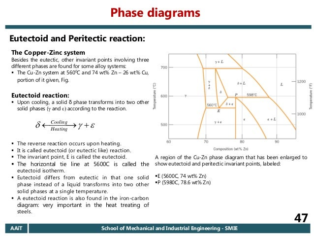 2006 ec aait materials i regular chapter 6 introduction to phase d phase diagrams 47 the copper zinc system ccuart Choice Image