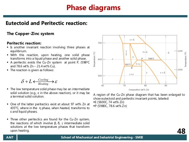 2006 ec aait materials i regular chapter 6 introduction to phase d phase diagrams 48 the copper zinc system ccuart Choice Image