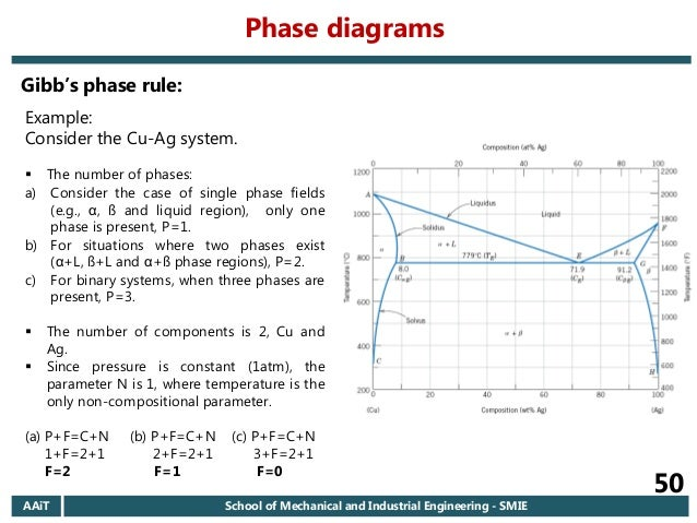 2006 ec aait materials i regular chapter 6 introduction to phase d phase diagrams 50 ccuart Images