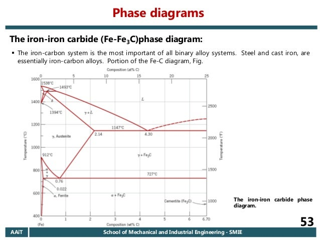 Steel Cast Iron Phase Diagram Schematic Diagrams