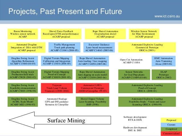 www.ict.csiro.au Projects, Past Present and Future Sensor Networks for Coal Prep plants ACARP C11009 (03-04) Open Cut Auto...