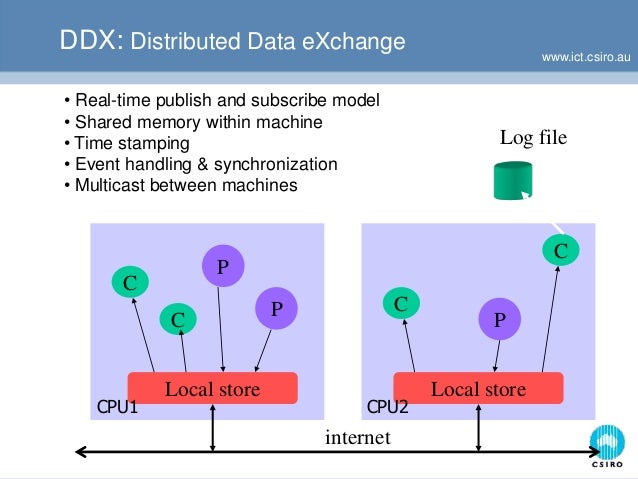 www.ict.csiro.au DDX: Distributed Data eXchange Local store C P C C CP P Local store internet Log file • Real-time publish...