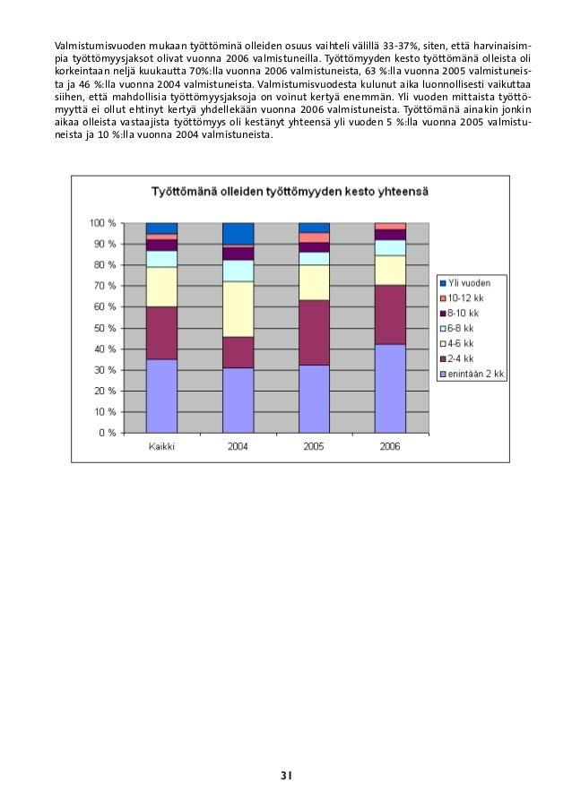 2006 vastavalmistuneiden työelämään sijoittuminen 2004