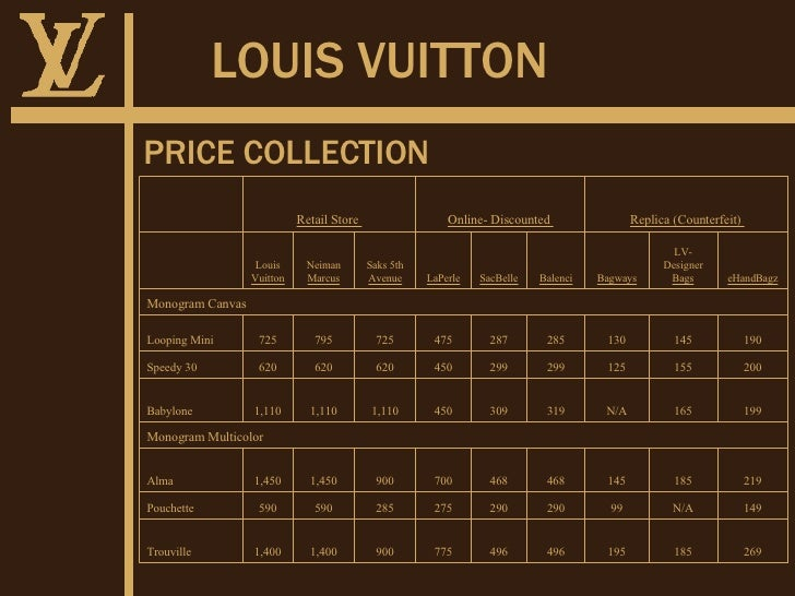 louis vuitton bags prices india