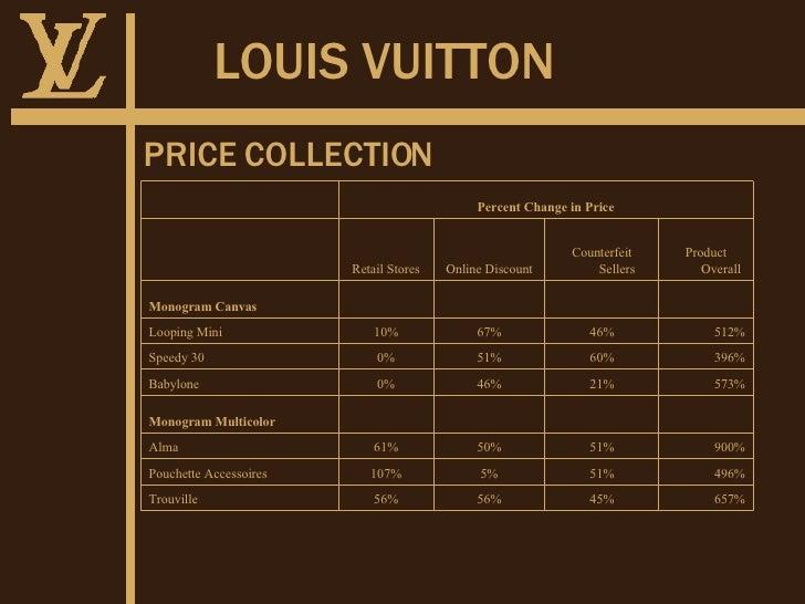 2007 - Brand Premium of Louis Vuitton Original Bag and Counterfeits