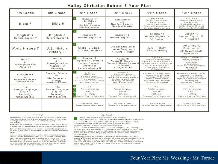 Valley Christian High School 4 Year Plan Presentation 08
