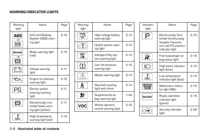 2007 altima hybrid owner\u0027s manualindicator name page light