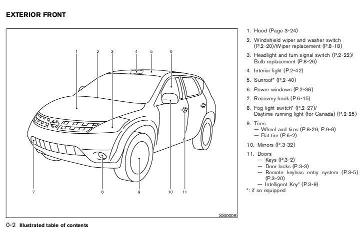 2007 Murano Owner S Manual