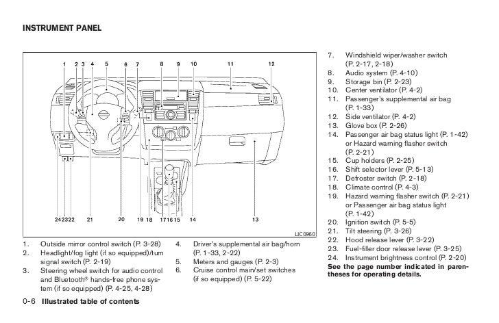 2007 Versa Owner's Manual: Nissan Versa Fuse Box Diagram At Bitobe.net