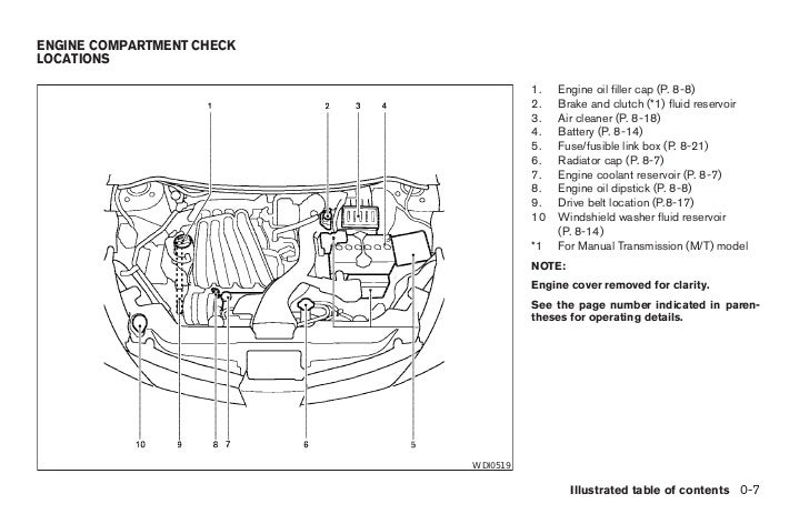 2007 Versa Owner U0026 39 S Manual