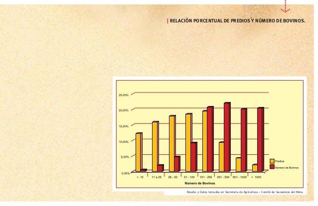 [7] Reseña y Datos tomados en Secretaria de Agricultura – Comité de Ganaderos del Meta.   RELACIÓN PORCENTUAL DE PREDIOS Y...