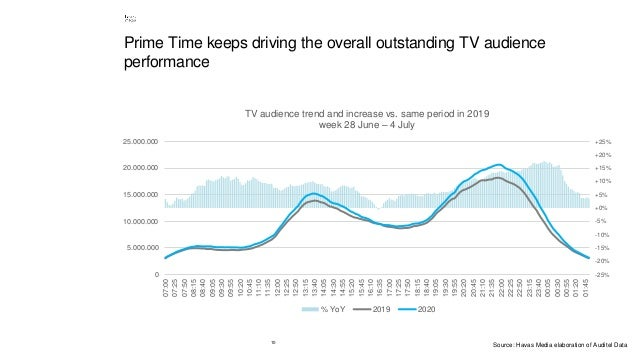 10 Prime Time keeps driving the overall outstanding TV audience performance -25% -20% -15% -10% -5% +0% +5% +10% +15% +20%...