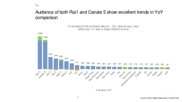 11 Audience of both Rai1 and Canale 5 show excellent trends in YoY comparison 1.662 1.484 618 544 503 407 300 211 180 168 ...
