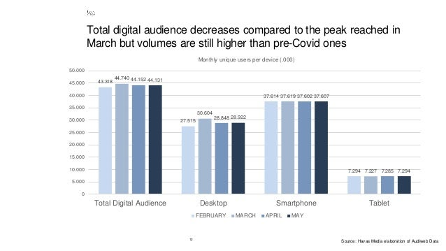 12 Total digital audience decreases compared to the peak reached in March but volumes are still higher than pre-Covid ones...