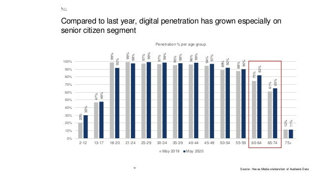 13 Compared to last year, digital penetration has grown especially on senior citizen segment 20% 47% 99% 99% 97% 97% 95% 9...