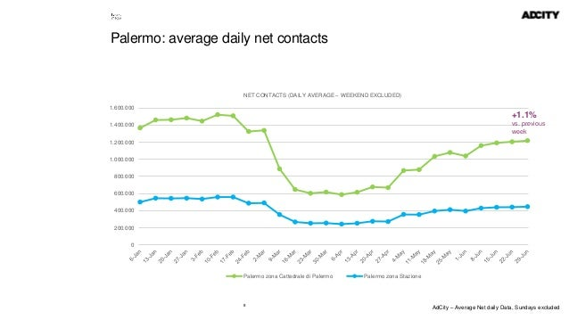 8 Palermo: average daily net contacts 0 200.000 400.000 600.000 800.000 1.000.000 1.200.000 1.400.000 1.600.000 NET CONTAC...