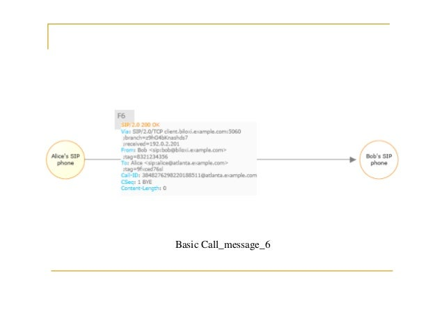 Introduction to SIP(Session Initiation Protocol)