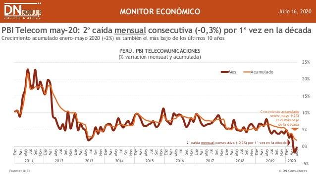 Julio 16, 2020 PBI Telecom may-20: 2° caída mensual consecutiva (-0,3%) por 1° vez en la década Crecimiento acumulado ener...