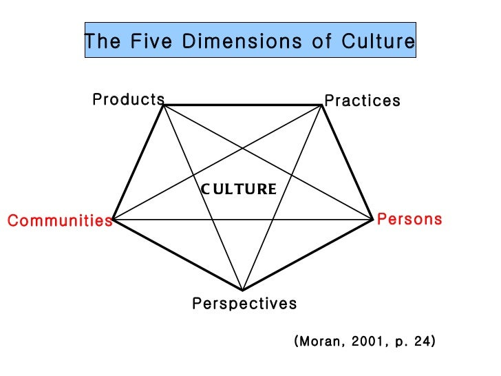 five dimensions of culture Hofstede's five dimensions is the most well-known cultural model it aims to rank  each national culture along 5 dimensions, thus providing a.