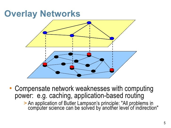 Overlay architectures for fpga based software packet