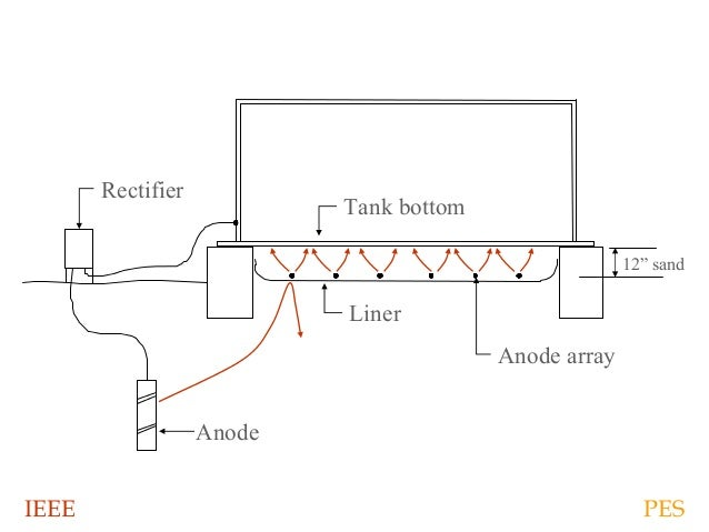 cathodic protection 55 638?cb=1459882459 cathodic protection cathodic protection rectifier wiring diagram at suagrazia.org
