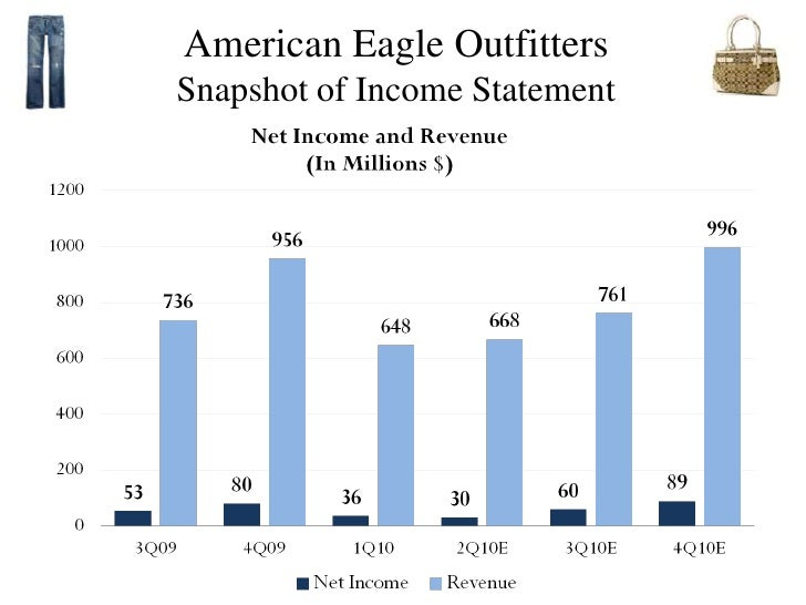 aeropostale swot analysis American eagle outfitters swot analysis the silverman family first founded american eagle outfitters in 1977 they operated specialty clothing stores under the name retail ventures.