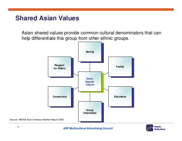 cultural assimilation of asian americans Immigrants were supposed to assimilate, which meant becoming white i call it   that asian americans have cultural beliefs different from the.