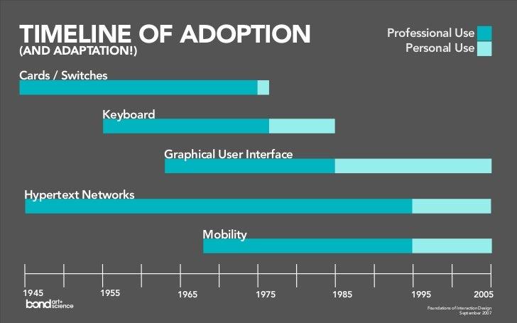 TIMELINE OF ADOPTION                                        Professional Use                                              ...