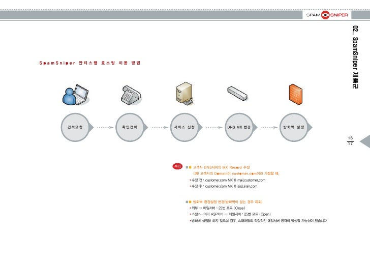 03_솔루션 구성  1. 서비스 Flow  2. 서비스 설치 구성도  3. Fail Over Device