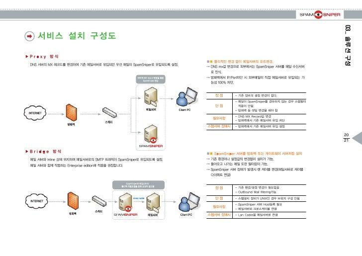 04_다양한 엔진1. SMTP 차단 엔진2. Virus 차단 엔진과 처리과정3. Filtering 엔진