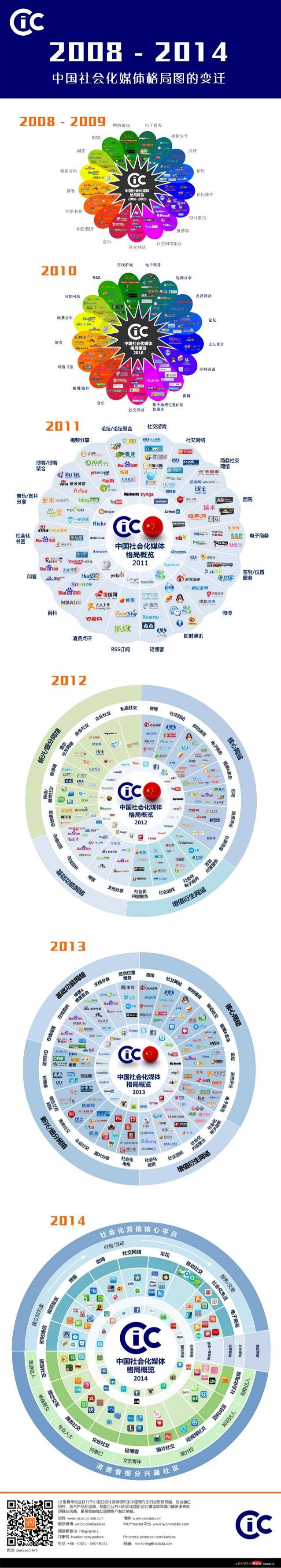 信息图:2008 - 2014 CIC中国社会化媒体格局图的变迁