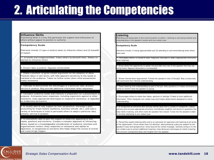 2. Articulating the Competencies  Influence Skills                                                                 Listeni...
